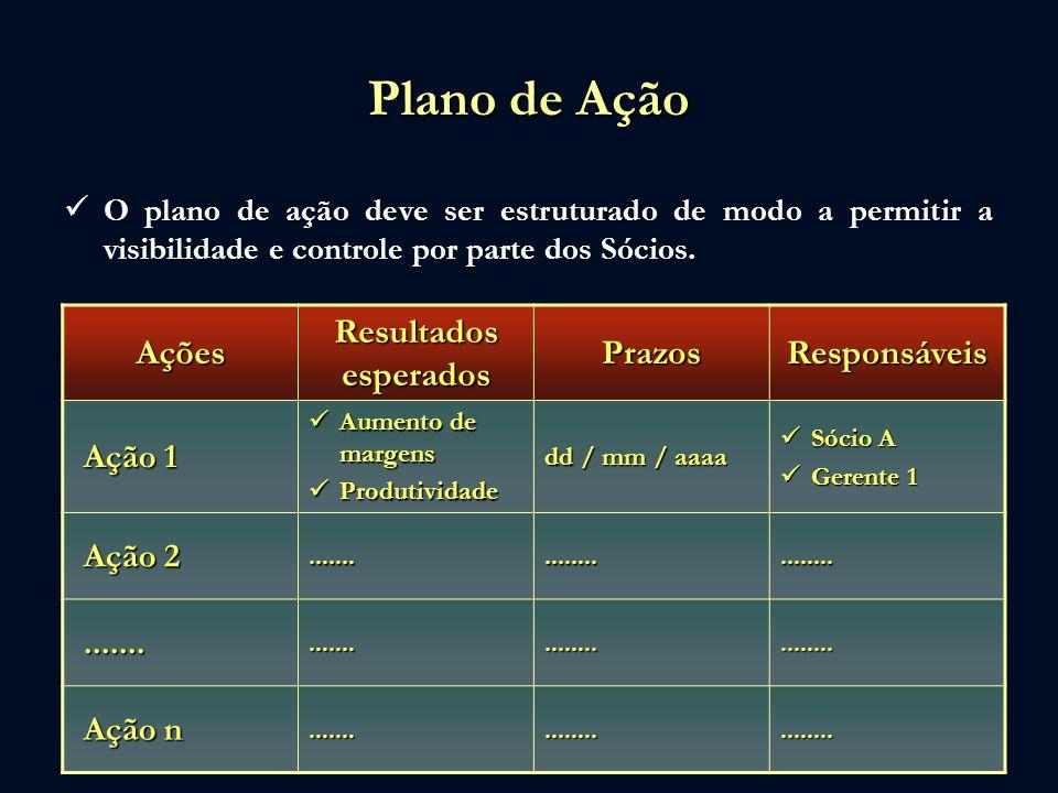 Plano de Ação O plano de ação deve ser estruturado de modo a permitir a visibilidade e controle por parte dos Sócios. Ações Resultados esperados Prazo