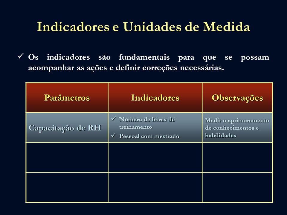 Indicadores e Unidades de Medida Os indicadores são fundamentais para que se possam acompanhar as ações e definir correções necessárias. ParâmetrosInd