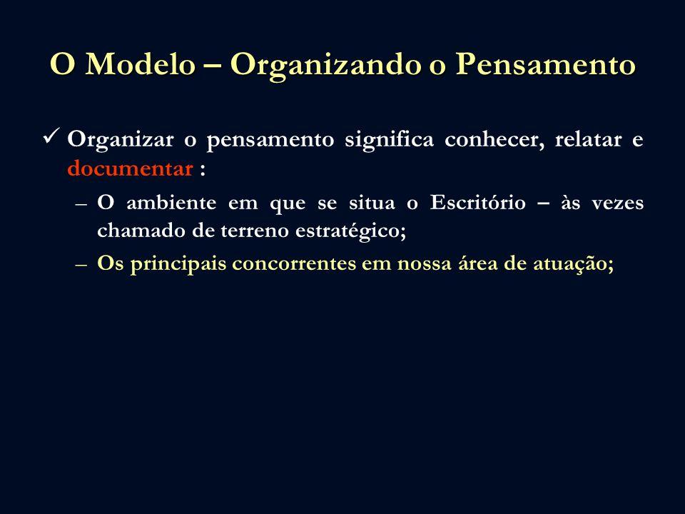 O Modelo – Organizando o Pensamento Organizar o pensamento significa conhecer, relatar e documentar : –O ambiente em que se situa o Escritório – às vezes chamado de terreno estratégico; –Os principais concorrentes em nossa área de atuação; –As orientações dadas no planejamento estratégico;