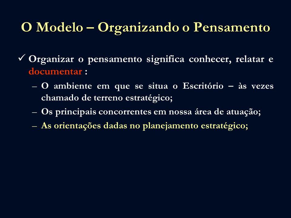 O Modelo – Organizando o Pensamento Organizar o pensamento significa conhecer, relatar e documentar : –O ambiente em que se situa o Escritório – às vezes chamado de terreno estratégico; –Os principais concorrentes em nossa área de atuação; –As orientações dadas no planejamento estratégico; –Nossas principais forças e fraquezas.