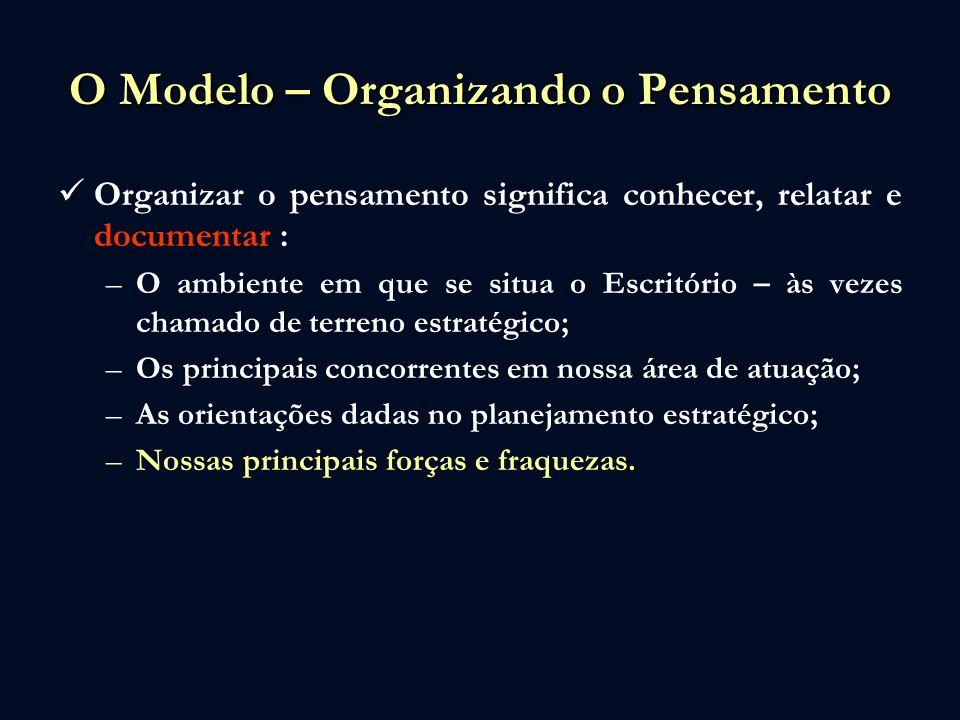 O Modelo – Organizando o Pensamento Organizar o pensamento significa conhecer, relatar e documentar : –O ambiente em que se situa o Escritório – às ve