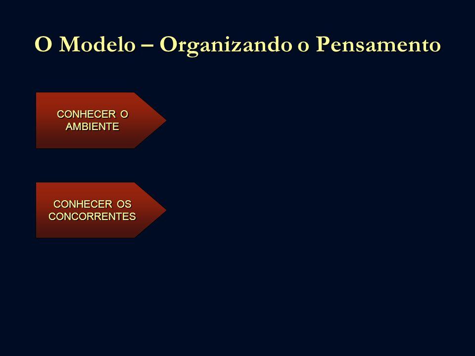 O Modelo – Organizando o Pensamento CONHECER O AMBIENTE CONHECER OS CONCORRENTES ORGANIZAR AS ESTRATÉGIAS