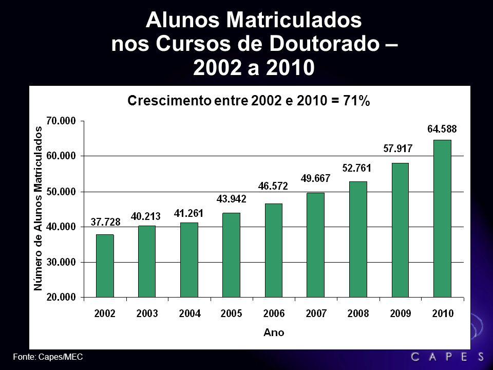 Alunos Matriculados nos Cursos de Mestrado – 2002 a 2010 Obs: a modalidade mestrado contém alunos de mestrado e mestrado profissional Fonte: Capes/MEC