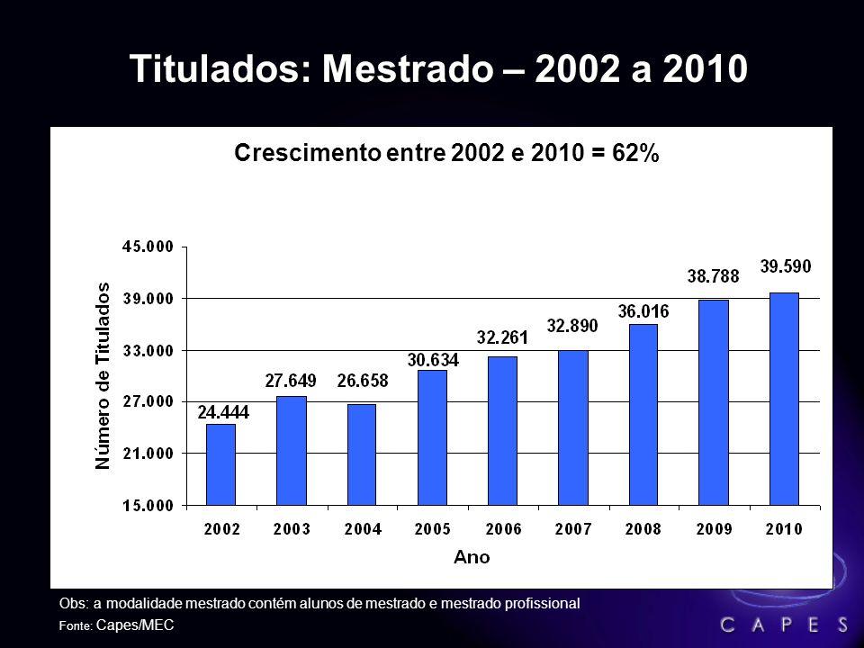 Alunos Matriculados nos Cursos de Doutorado – 2002 a 2010 Fonte: Capes/MEC Crescimento entre 2002 e 2010 = 71%