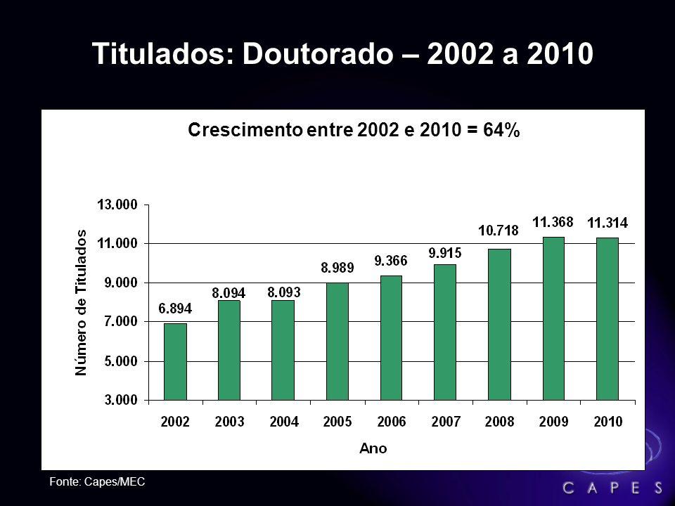 Titulados: Mestrado – 2002 a 2010 Obs: a modalidade mestrado contém alunos de mestrado e mestrado profissional Fonte: Capes/MEC Crescimento entre 2002