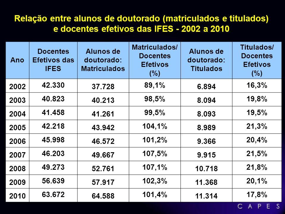 Fonte: Capes/MEC Crescimento entre 2002 e 2010 = 64% Titulados: Doutorado – 2002 a 2010