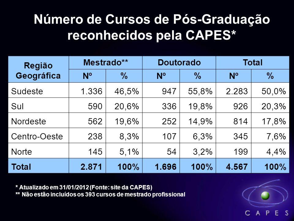 3.319 3.319 Programas de Pós-Graduação 4.960 4.960 Cursos: 2.8712.871 Mestrado (57,9%) 1.6961.696 Doutorado (34,2%) 393 393 Mestrado Profissional (7,9