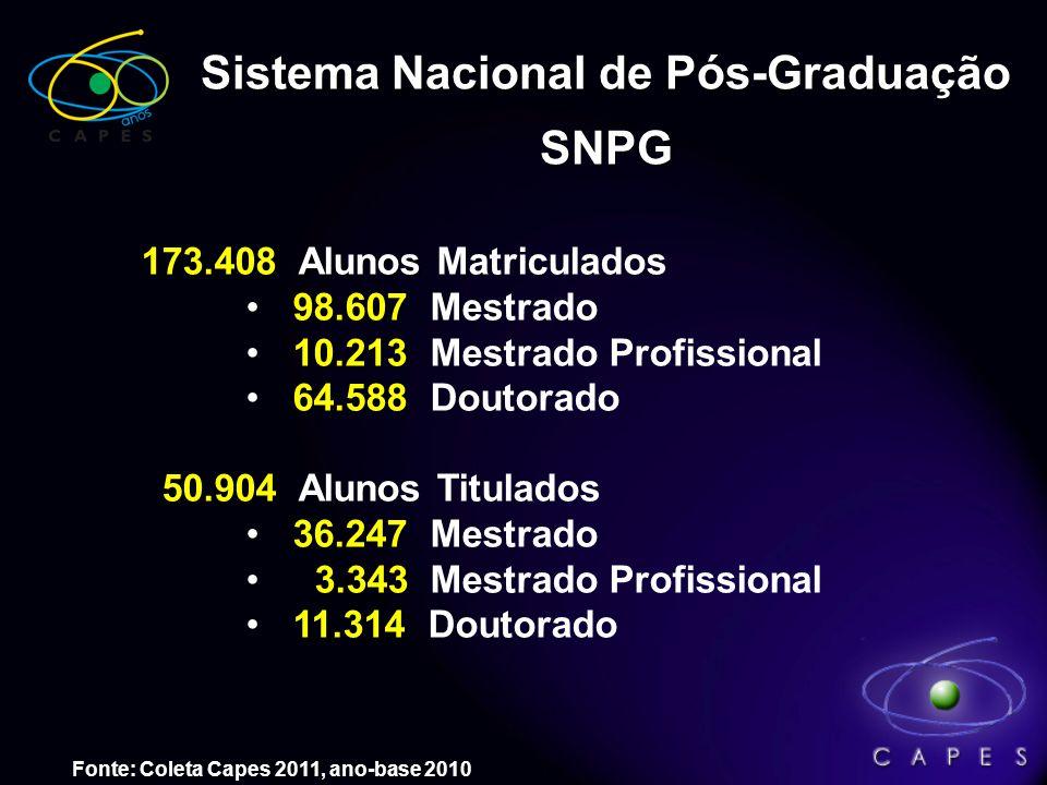 Número de Cursos de Pós-Graduação reconhecidos pela CAPES* * Atualizado em 31/01/2012 (Fonte: site da CAPES) ** Não estão incluídos os 393 cursos de m