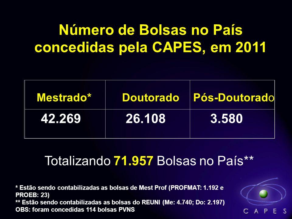 Bolsas de Estudo no País: Execução Orçamentária Milhões de Reais, 2004 a 2011* Fonte:SIMEC/SIAFI * Atualizado em 31/01/2012 (ações orçamentárias: 0487