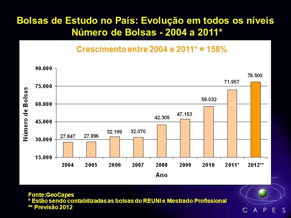 Número de Bolsas no País concedidas pela CAPES, em 2011 Mestrado* Doutorado Pós-Doutorado 42.269 26.108 3.580 Totalizando 71.957 Bolsas no País** * Es