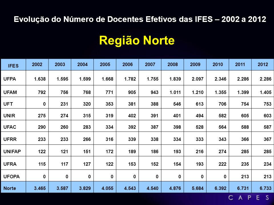 3.319 3.319 Programas de Pós-Graduação 4.960 4.960 Cursos: 2.8712.871 Mestrado (57,9%) 1.6961.696 Doutorado (34,2%) 393 393 Mestrado Profissional (7,9%) Sistema Nacional de Pós-Graduação SNPG 2011 Atualizado em 31/01/2012 (Fonte: SNPG/CAPES)