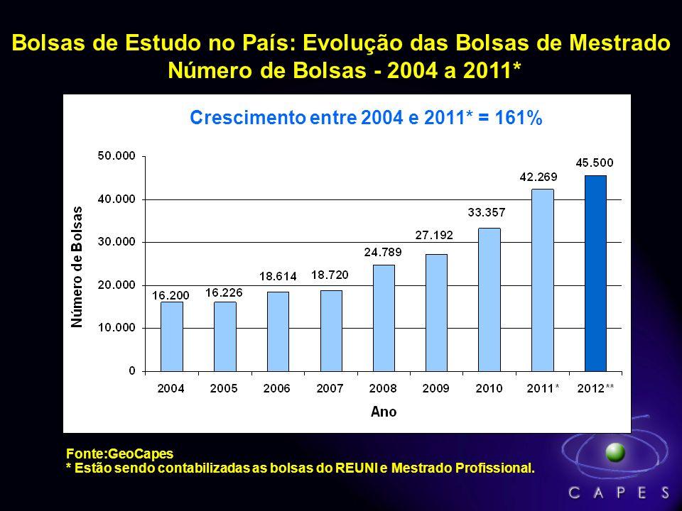 Bolsas de Estudo no País: Evolução em todos os níveis Número de Bolsas - 2004 a 2011* Fonte:GeoCapes * Estão sendo contabilizadas as bolsas do REUNI e