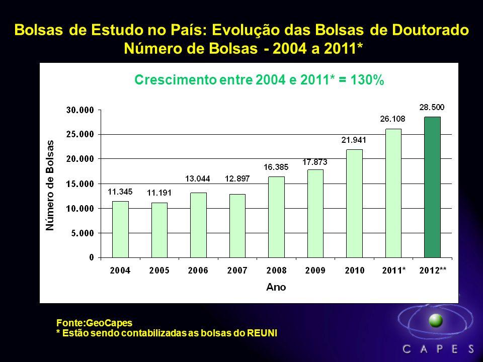 Bolsas de Estudo no País: Evolução das Bolsas de Mestrado Número de Bolsas - 2004 a 2011* Crescimento entre 2004 e 2011* = 161% Fonte:GeoCapes * Estão
