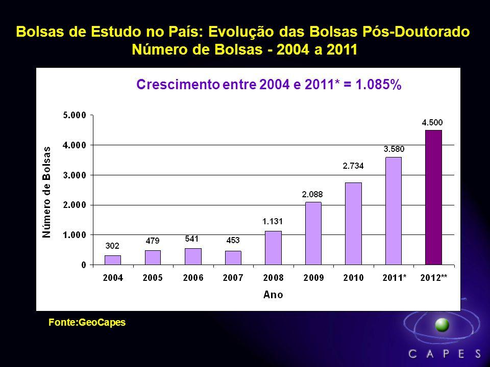 Bolsas de Estudo no País: Evolução das Bolsas de Doutorado Número de Bolsas - 2004 a 2011* Crescimento entre 2004 e 2011* = 130% Fonte:GeoCapes * Estã