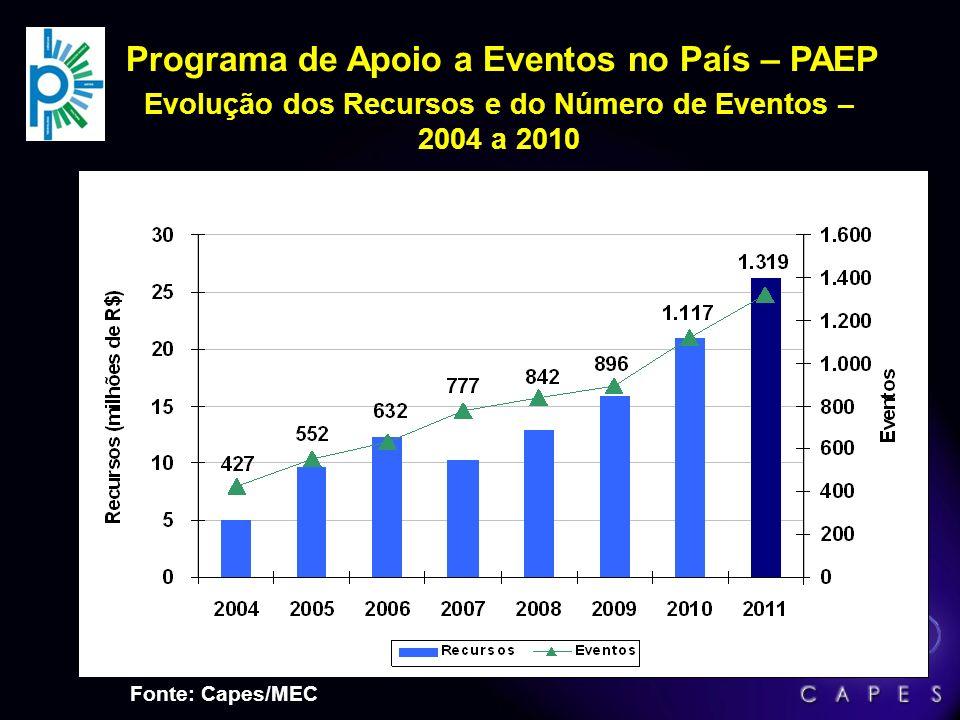 Bolsas de Estudo no País: Evolução das Bolsas Pós-Doutorado Número de Bolsas - 2004 a 2011 Crescimento entre 2004 e 2011* = 1.085% Fonte:GeoCapes