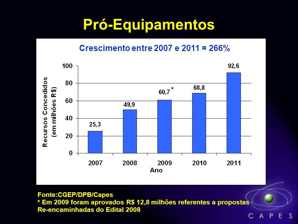 Programa de Apoio a Eventos no País – PAEP Fonte: Capes/MEC Evolução dos Recursos e do Número de Eventos – 2004 a 2010