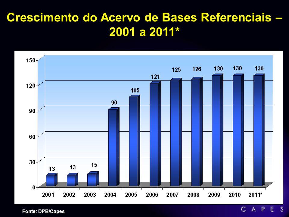Crescimento do Acervo em Número de Títulos – 2001 a 2011* Fonte: DPB/Capes