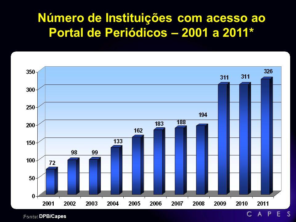 Crescimento do Acervo de Bases Referenciais – 2001 a 2011* Fonte: DPB/Capes