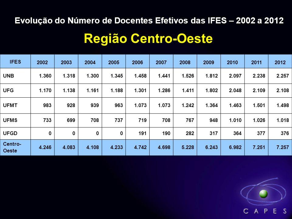 Número de Cursos de Pós-Graduação reconhecidos pela CAPES* * Atualizado em 31/01/2012 (Fonte: site da CAPES) ** Não estão incluídos os 393 cursos de mestrado profissional Região Geográfica Mestrado**DoutoradoTotal Nº% % % Sudeste1.33646,5%94755,8%2.28350,0% Sul59020,6%33619,8%92620,3% Nordeste56219,6%25214,9%81417,8% Centro-Oeste2388,3%1076,3%3457,6% Norte1455,1%543,2%1994,4% Total2.871100%1.696100%4.567100%