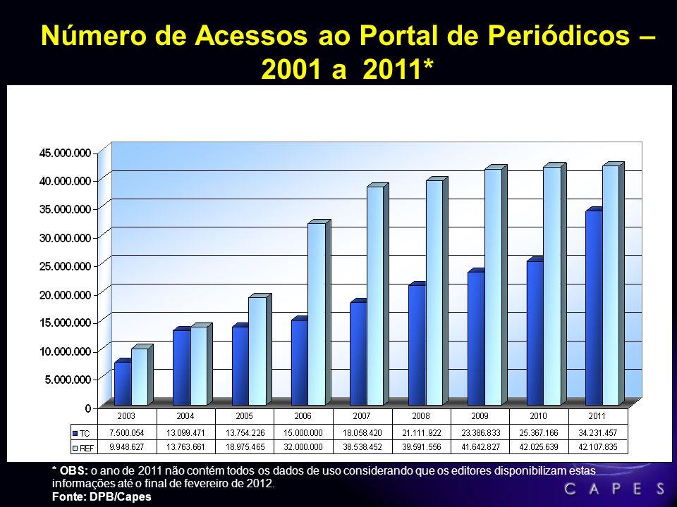 Número de Instituições com acesso ao Portal de Periódicos – 2001 a 2011* Fonte: DPB/Capes
