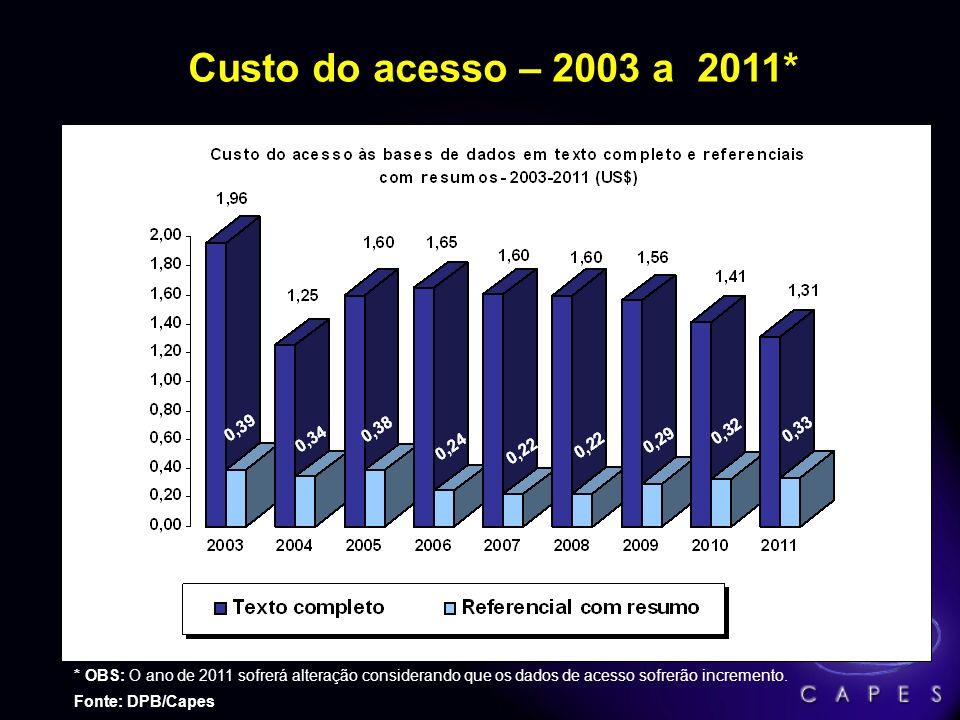 Número de Acessos ao Portal de Periódicos – 2001 a 2011* * OBS: * OBS: o ano de 2011 não contém todos os dados de uso considerando que os editores dis
