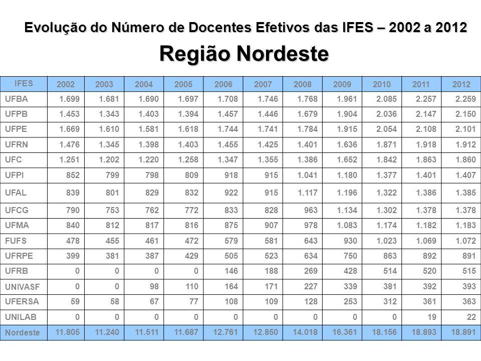 IFES 20022003200420052006200720082009201020112012 UFRGS2.0802.0201.9892.0152.1012.1242.1222.1592.3042.4292.433 UFPR1.7021.6101.6151.6491.7311.7201.876