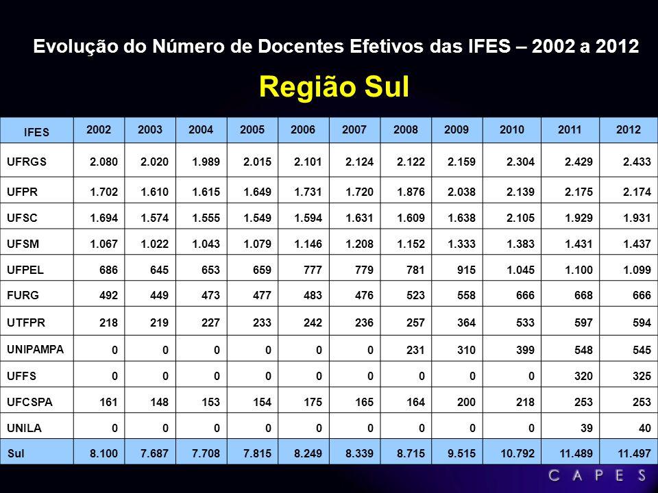 Sistema Nacional de Pós-Graduação SNPG 173.408 Alunos 173.408 Alunos Matriculados 98.607 98.607 Mestrado 10.213 10.213 Mestrado Profissional 64.588 64.588 Doutorado 50.904 50.904 Alunos Titulados 36.247 36.247 Mestrado 3.343 3.343 Mestrado Profissional 11.314 11.314 Doutorado Fonte: Coleta Capes 2011, ano-base 2010