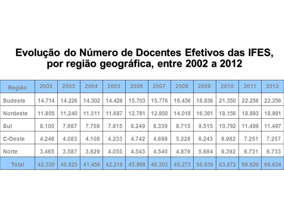 NIFES Cresc. (%) 21 UFGD 96,9 22 UFG 80,2 23 UFAM 77,4 24 UFSCAR 76,6 25 UFCG 74,4 26 UFAL 72,9 27 UFU 68,8 28 UNB 66,0 29 UFPI 65,1 30 UFES 65,1 31 U