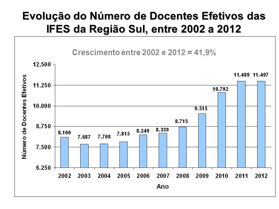 Crescimento entre 2002 e 2012 = 70,9% Evolução do Número de Docentes Efetivos das IFES da Região Centro-Oeste, entre 2002 a 2012