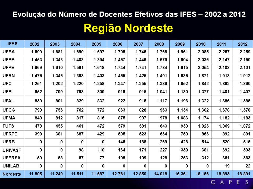 Crescimento entre 2002 e 2012 = 57,4% Evolução do Número de Docentes Efetivos das IFES (Total), entre 2002 a 2012