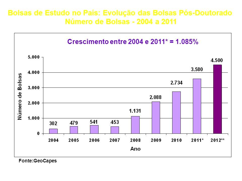 Ano Docentes Efetivos das IFES Alunos de doutorado: Matriculados Matriculados/ Docentes Efetivos (%) Alunos de doutorado: Titulados Titulados/ Docente