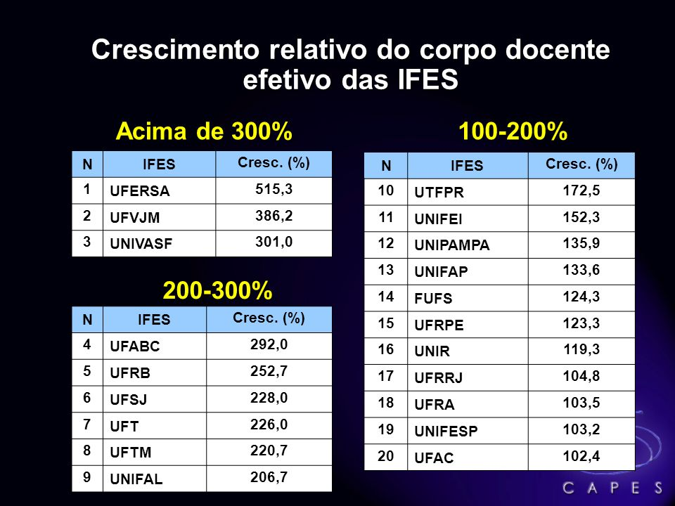 NIFES Cresc.(%) 1 UFERSA 515,3 2 UFVJM 386,2 3 UNIVASF 301,0 NIFES Cresc.