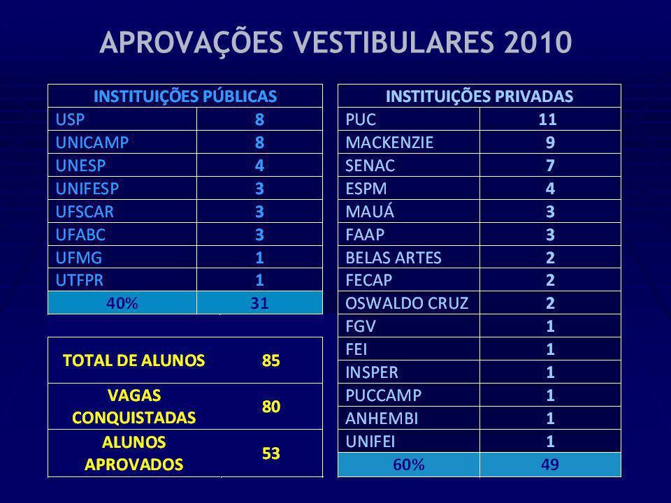 APROVAÇÕES VESTIBULARES 2010