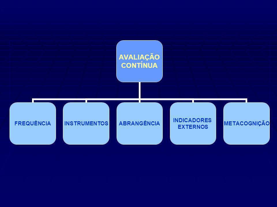 AVALIAÇÃO CONTÍNUA FREQUÊNCIAINSTRUMENTOSABRANGÊNCIA INDICADORES EXTERNOS METACOGNIÇÃO