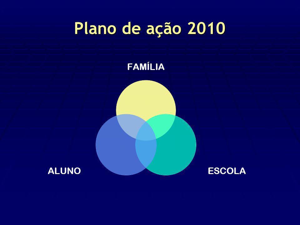 Plano de ação 2010 FAMÍLIA ESCOLAALUNO