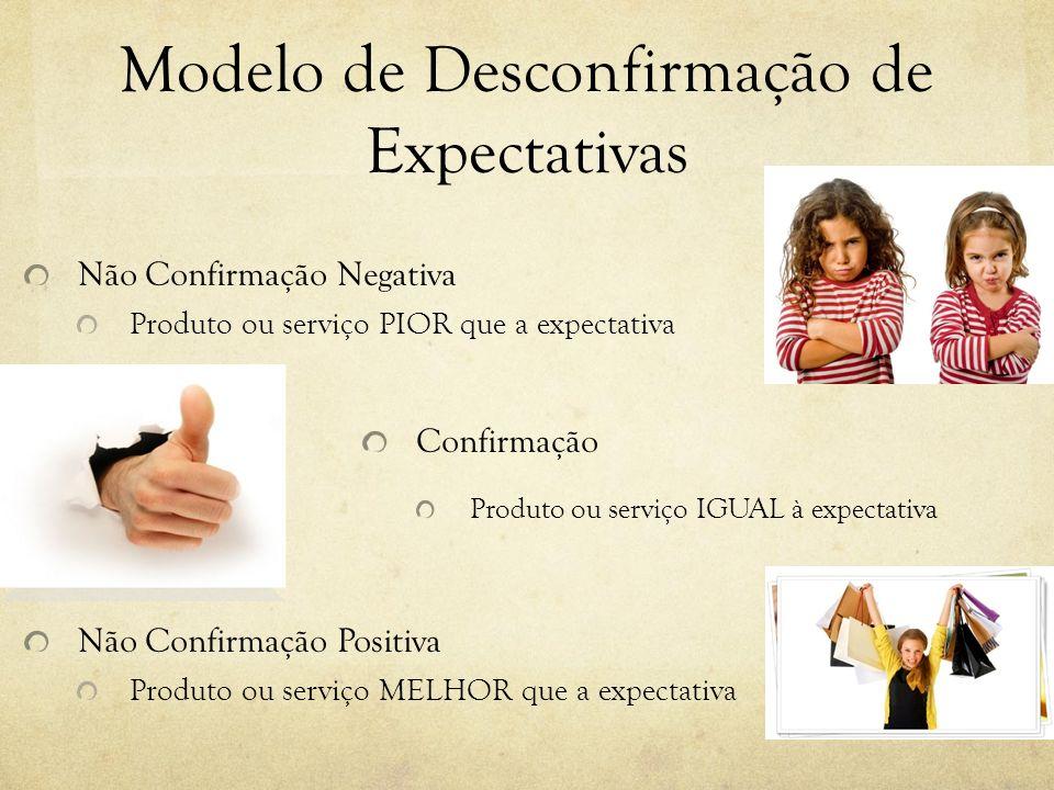 Modelo de Desconfirmação de Expectativas Não Confirmação Negativa Produto ou serviço PIOR que a expectativa Confirmação Produto ou serviço IGUAL à expectativa Não Confirmação Positiva Produto ou serviço MELHOR que a expectativa