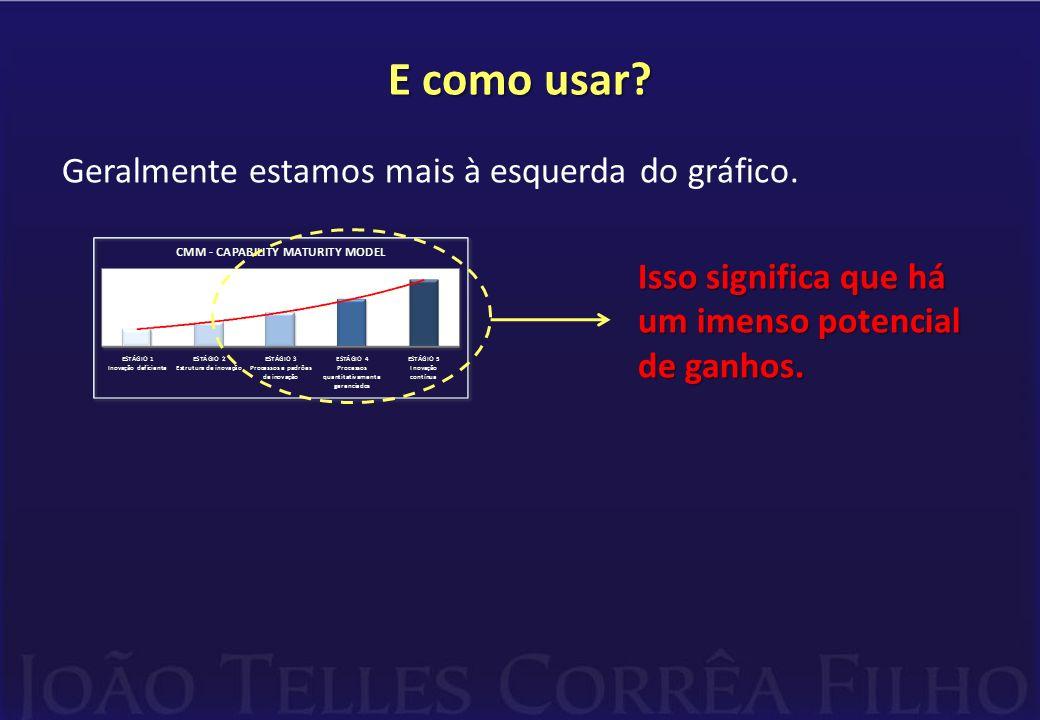 E como usar? Geralmente estamos mais à esquerda do gráfico. Isso significa que há um imenso potencial de ganhos.
