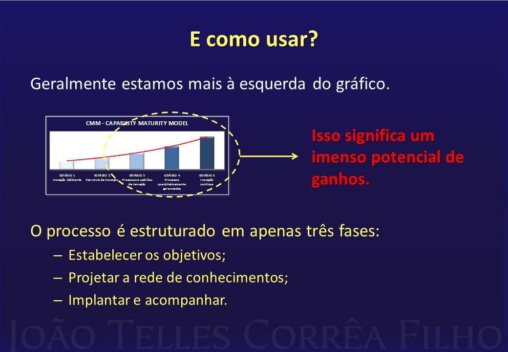 E como usar? Geralmente estamos mais à esquerda do gráfico. Isso significa um imenso potencial de ganhos. O processo é estruturado em apenas três fase