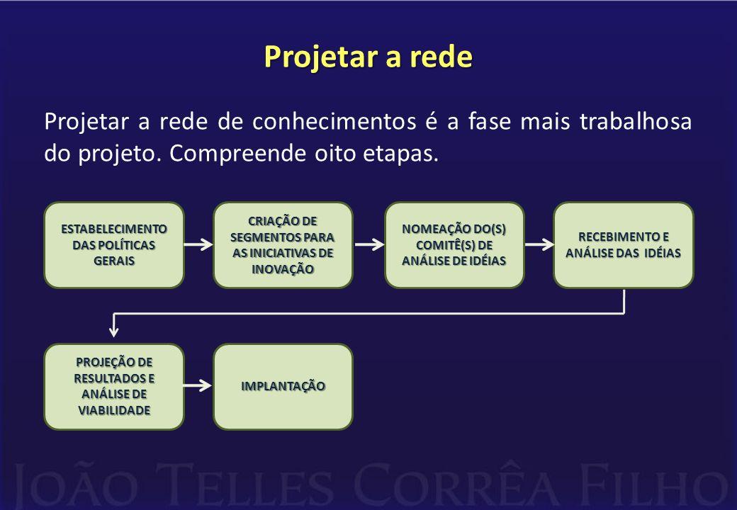 Projetar a rede Projetar a rede de conhecimentos é a fase mais trabalhosa do projeto.