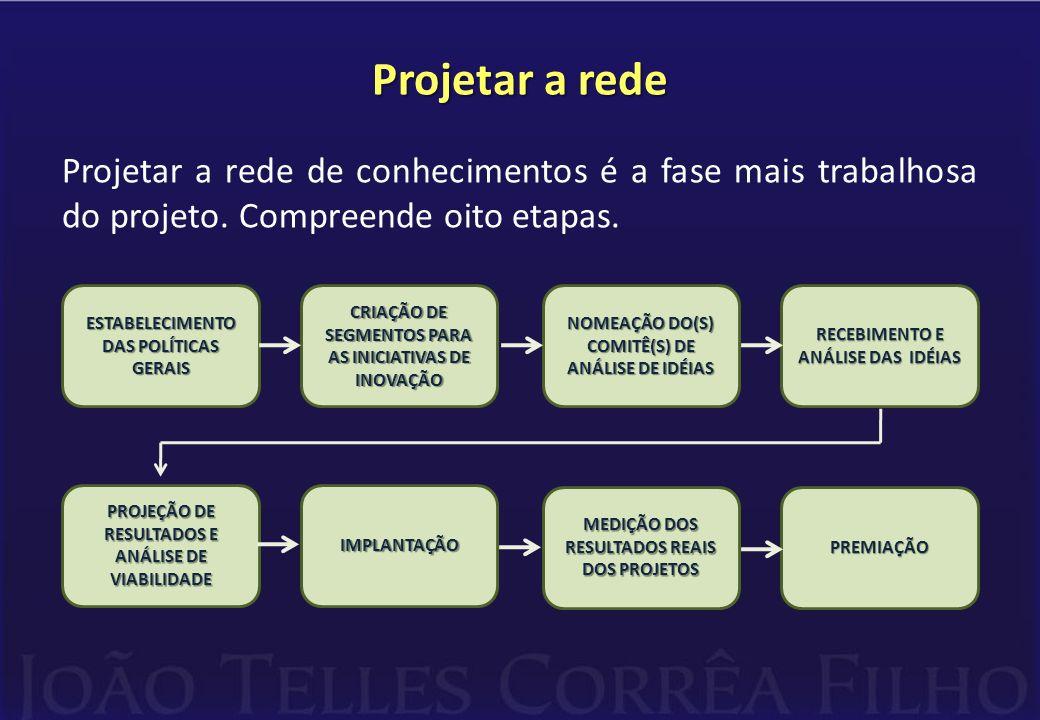 Projetar a rede Projetar a rede de conhecimentos é a fase mais trabalhosa do projeto. Compreende oito etapas. CRIAÇÃO DE SEGMENTOS PARA AS INICIATIVAS