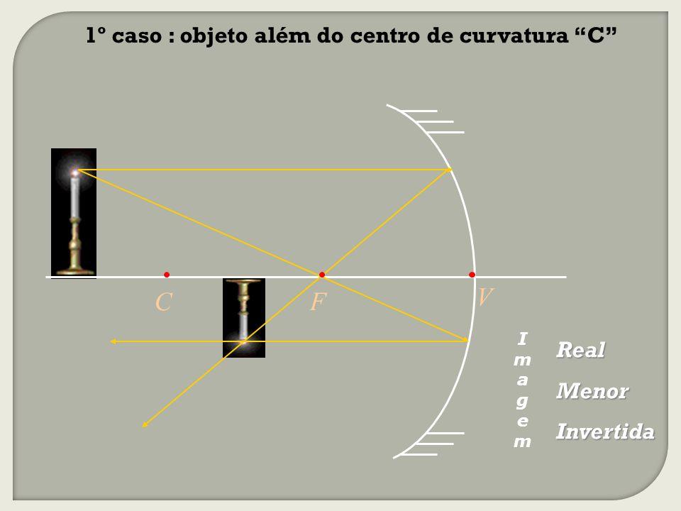 Real Menor Invertida 1º caso : objeto além do centro de curvatura C C V F ImagemImagem