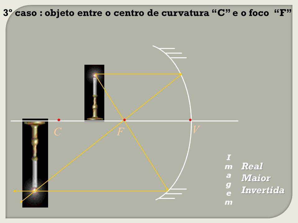 Real Maior Invertida 3º caso : objeto entre o centro de curvatura C e o foco F V FC ImagemImagem