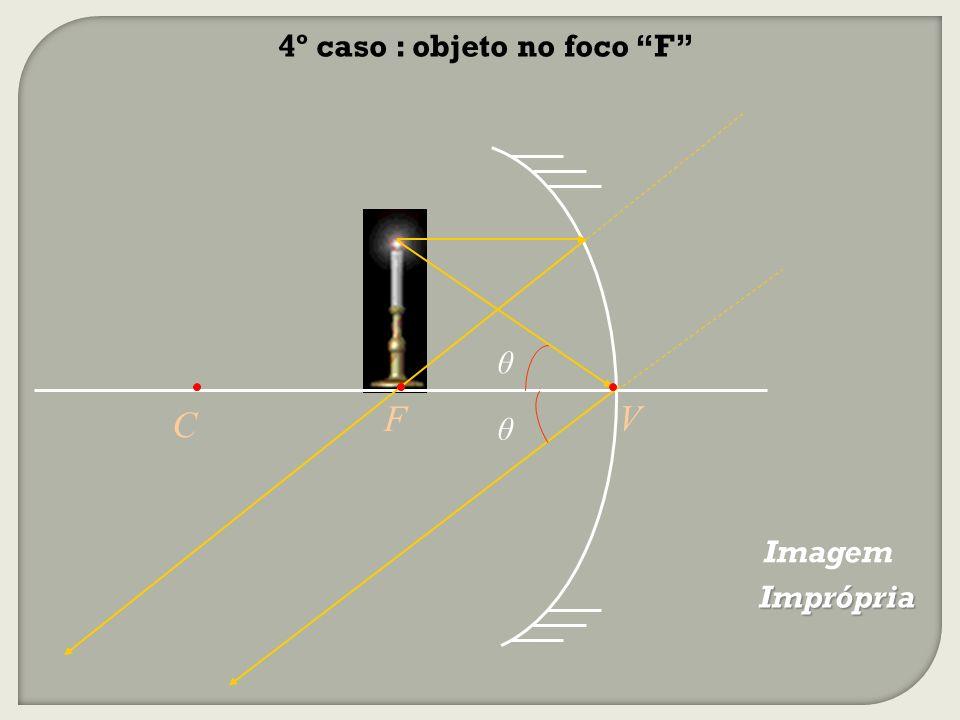 5º caso : objeto entre o foco F e o vértice V Virtual Maior Direita V F C θ θ ImagemImagem