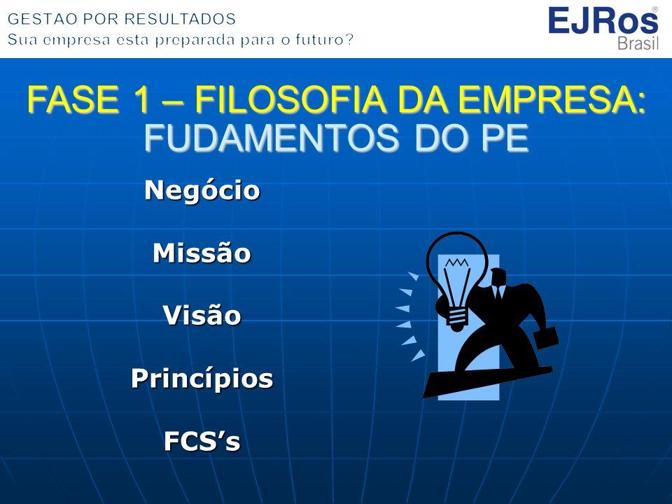 NegócioMissãoVisãoPrincípiosFCSs FASE 1 – FILOSOFIA DA EMPRESA: FUDAMENTOS DO PE
