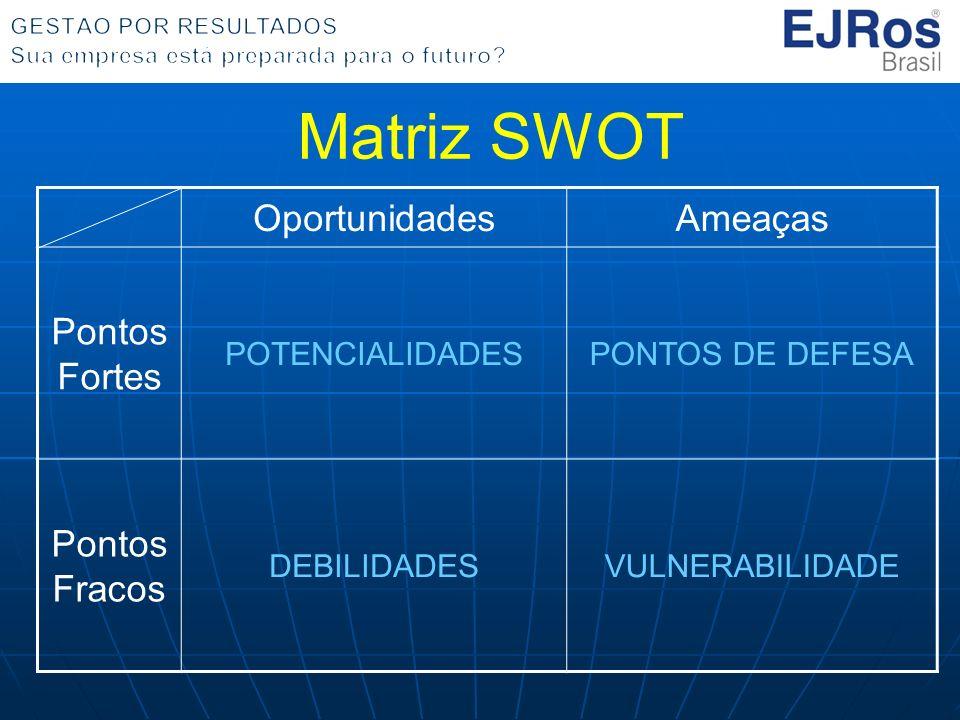OportunidadesAmeaças Pontos Fortes POTENCIALIDADESPONTOS DE DEFESA Pontos Fracos DEBILIDADESVULNERABILIDADE Matriz SWOT