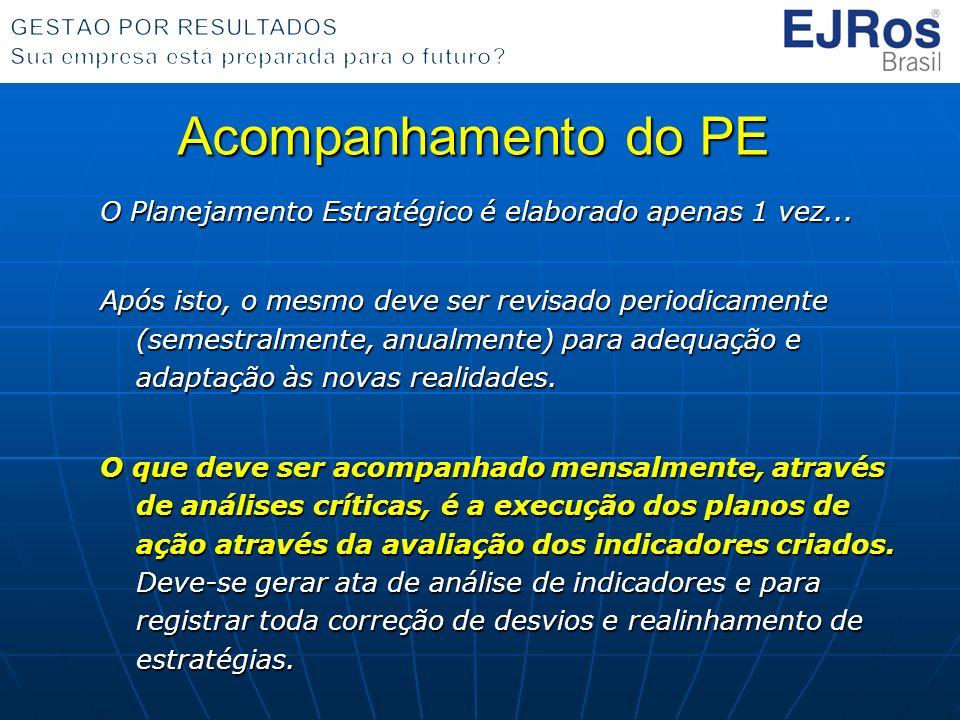 Acompanhamento do PE O Planejamento Estratégico é elaborado apenas 1 vez... Após isto, o mesmo deve ser revisado periodicamente (semestralmente, anual