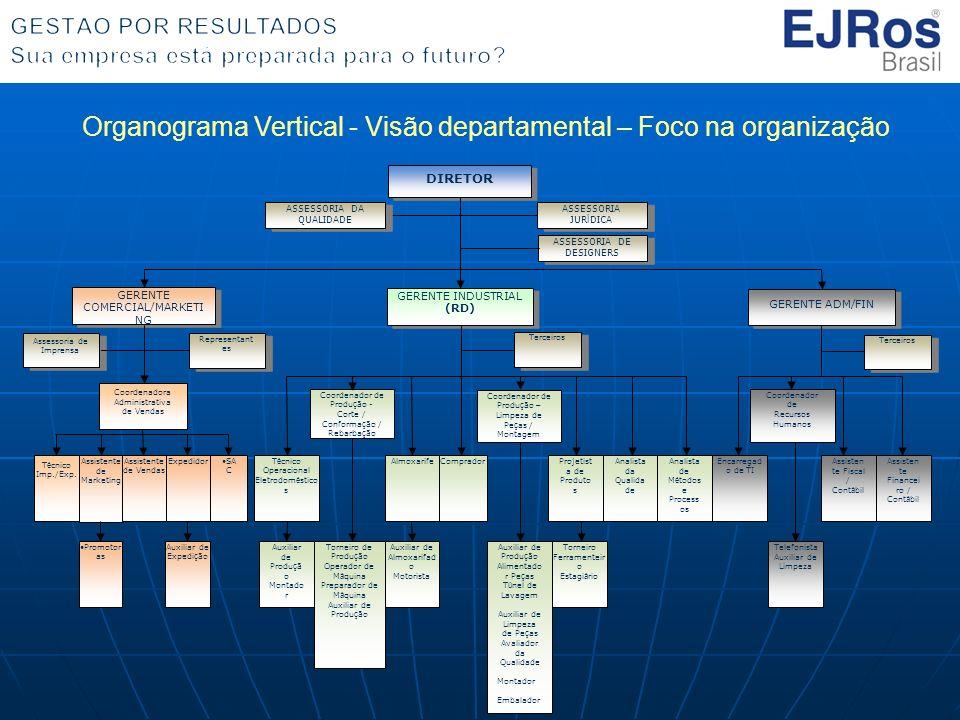 Organograma Vertical - Visão departamental – Foco na organização DIRETOR Assistente de Marketing GERENTE COMERCIAL/MARKETI NG GERENTE INDUSTRIAL (RD)