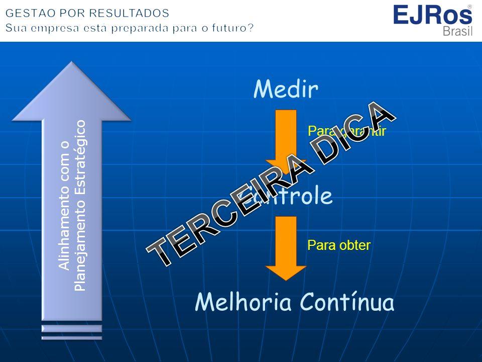 Medir Para garantir Controle Melhoria Contínua Para obter Alinhamento com o Planejamento Estratégico