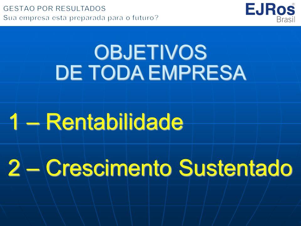 OBJETIVOS DE TODA EMPRESA 1 – Rentabilidade 2 – Crescimento Sustentado