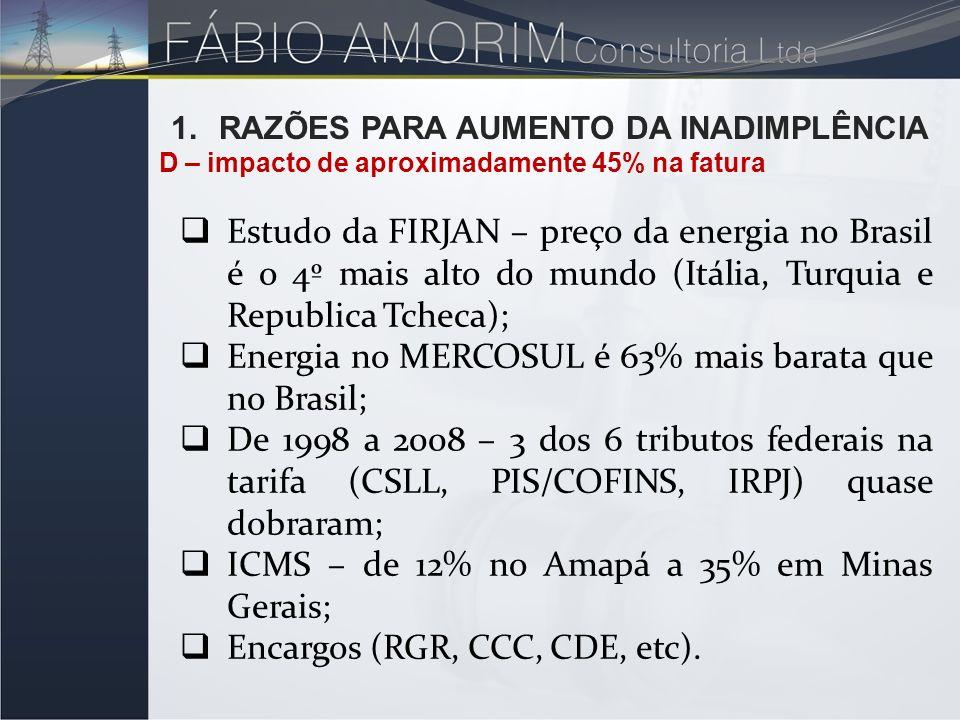 1.RAZÕES PARA AUMENTO DA INADIMPLÊNCIA D – impacto de aproximadamente 45% na fatura Estudo da FIRJAN – preço da energia no Brasil é o 4º mais alto do